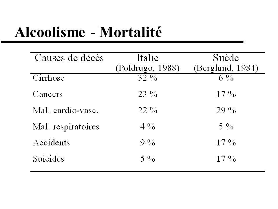 Alcoolisme - Mortalité
