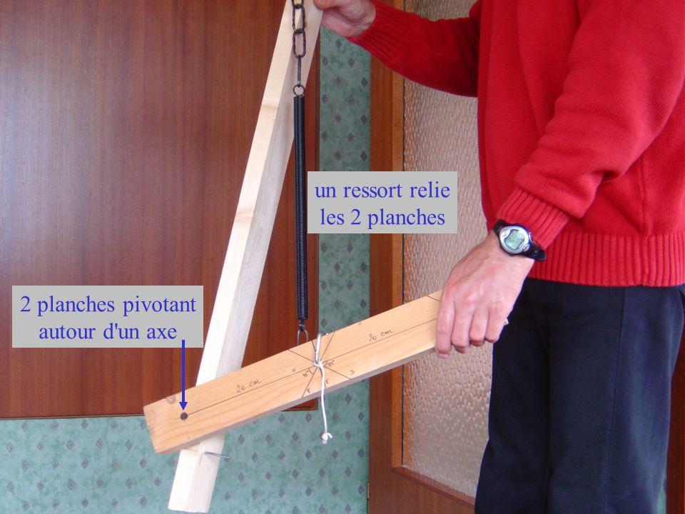 Une ficelle que je peux fixer soit ici… soit là… et sur laquelle je peux tirer ici dans une certaine direction (6 situations: A,B,C,D,E,F)