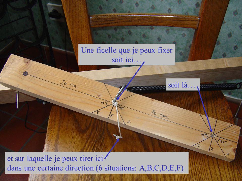 Cette planche est fixée Le peson mesure la force nécessaire pour former un angle de 90° entre les 2 planches Par l intermédiaire d un peson, je tire sur la ficelle selon une direction choisie