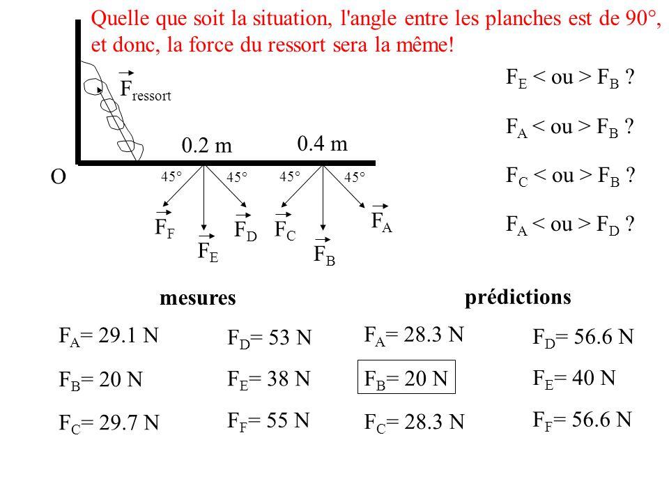 0.2 m 0.4 m O 45° F ressort 45° FAFA FBFB FCFC FDFD FEFE F F E F B ? F A F B ? F C F B ? F A F D ? mesures F A = 29.1 N F B = 20 N F C = 29.7 N F D =