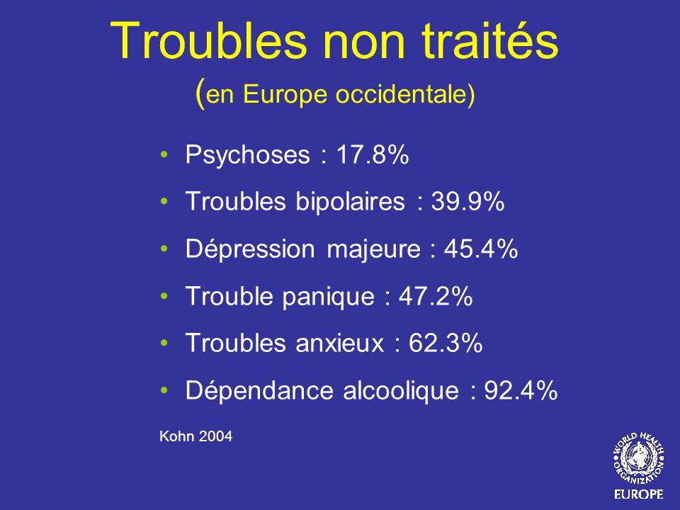 Troubles non traités ( en Europe occidentale) Psychoses : 17.8% Troubles bipolaires : 39.9% Dépression majeure : 45.4% Trouble panique : 47.2% Trouble