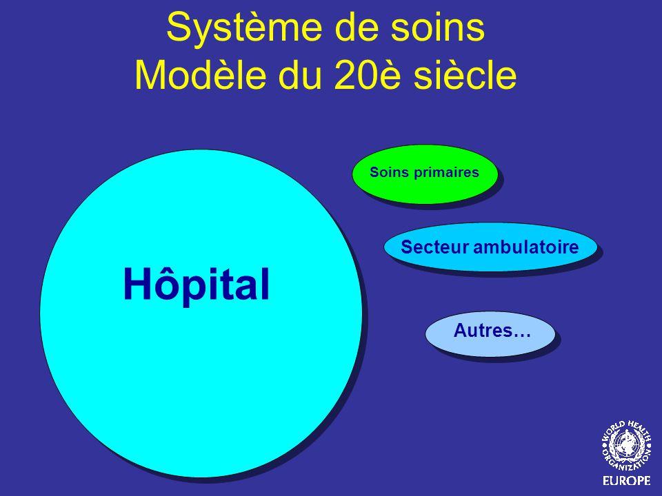 Hôpital Secteur ambulatoire Autres… Soins primaires Système de soins Modèle du 20è siècle