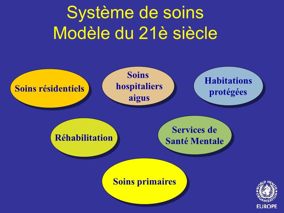 Soins hospitaliers aigus Services de Santé Mentale Soins primaires Habitations protégées Réhabilitation Soins résidentiels Système de soins Modèle du