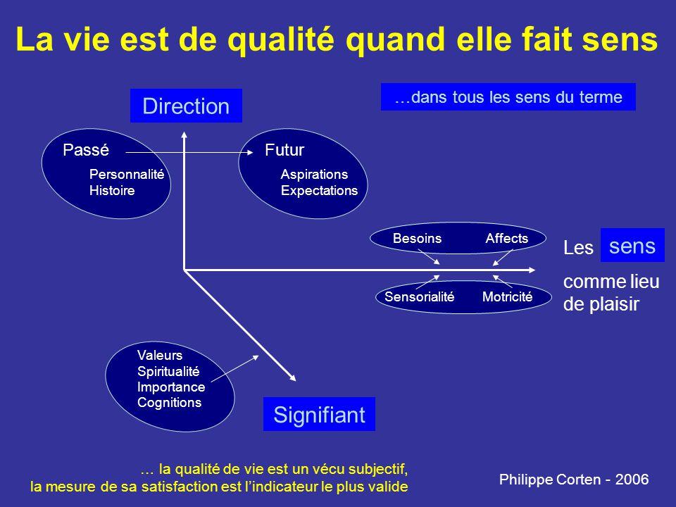 La vie est de qualité quand elle fait sens Philippe Corten - 2006 Direction Signifiant Les comme lieu de plaisir PasséFutur Personnalité Histoire Aspi