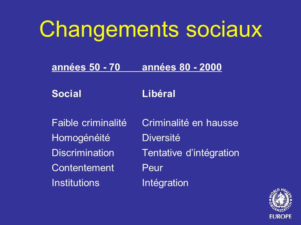 Changements sociaux années 50 - 70 années 80 - 2000 SocialLibéral Faible criminalitéCriminalité en hausse HomogénéitéDiversité DiscriminationTentative
