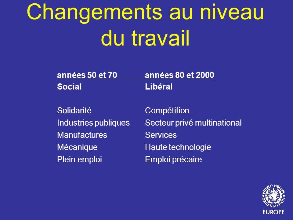 Changements au niveau du travail années 50 et 70 années 80 et 2000 SocialLibéral SolidaritéCompétition Industries publiquesSecteur privé multinational
