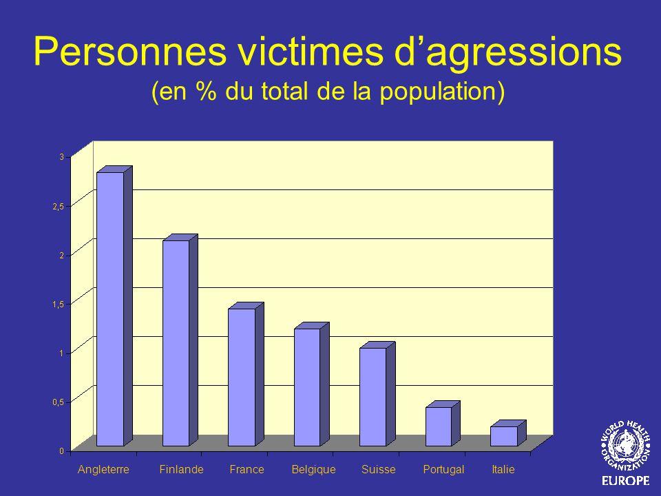 Personnes victimes dagressions (en % du total de la population) Angleterre Finlande France Belgique Suisse Portugal Italie
