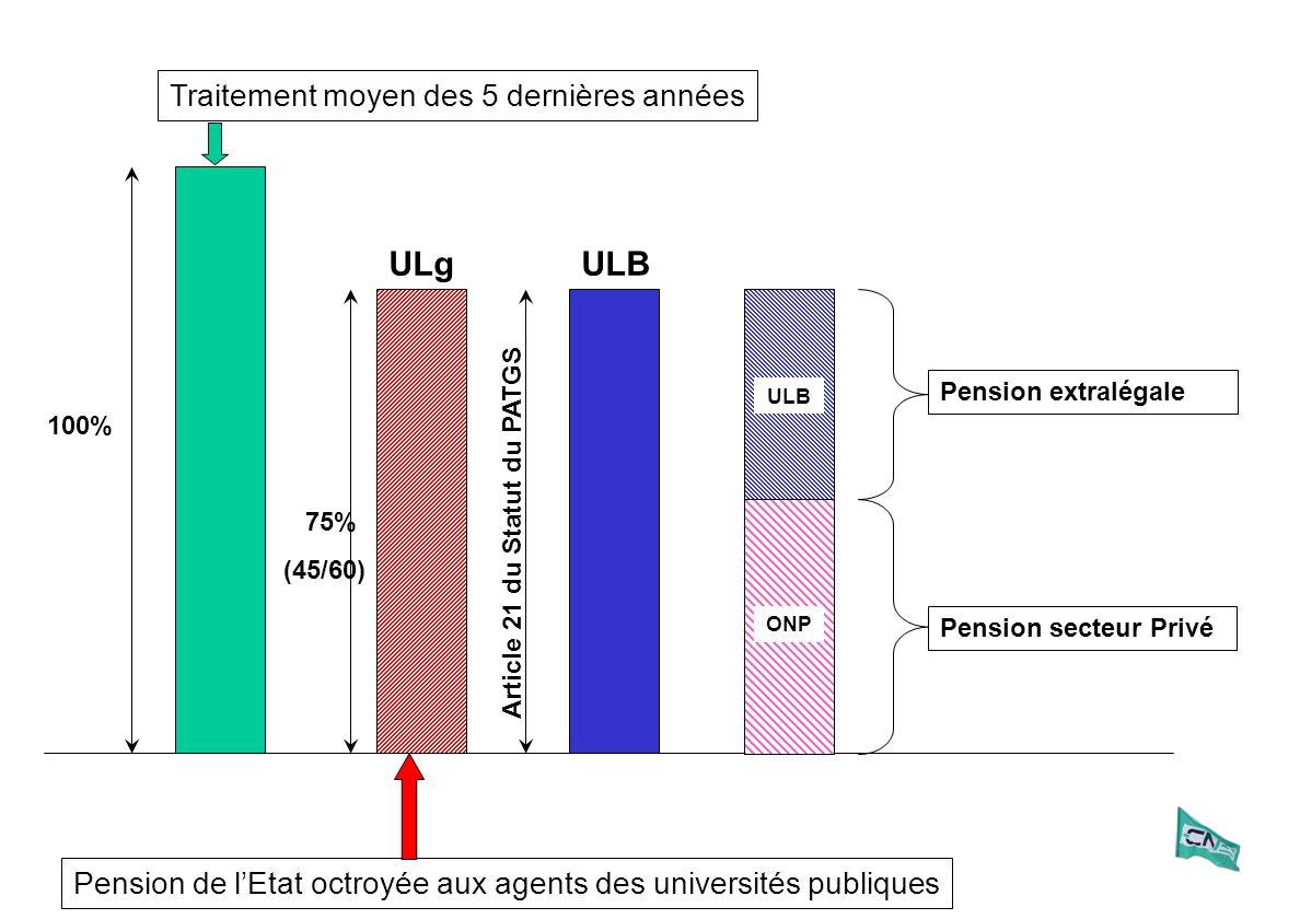 Traitements de la carrière 2007 Assurance groupe ULBULB ONPONP Système actuel ONPONP AGAG 10 % salaire PATGS Recherche Contractuelle projection 5 % salaire