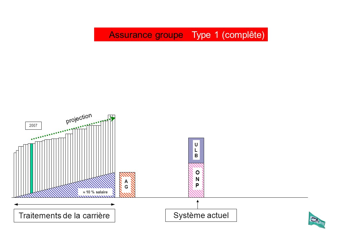 Traitements de la carrière 2007 Assurance groupe ULBULB ONPONP Système actuel ONPONP AGAG 10 % salaire projection Type 1 (complête)