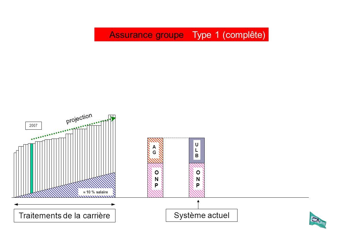Traitements de la carrière 2007 ULBULB ONPONP Système actuel ONPONP AG ULB Assurance groupeType 2 (partielle) projection