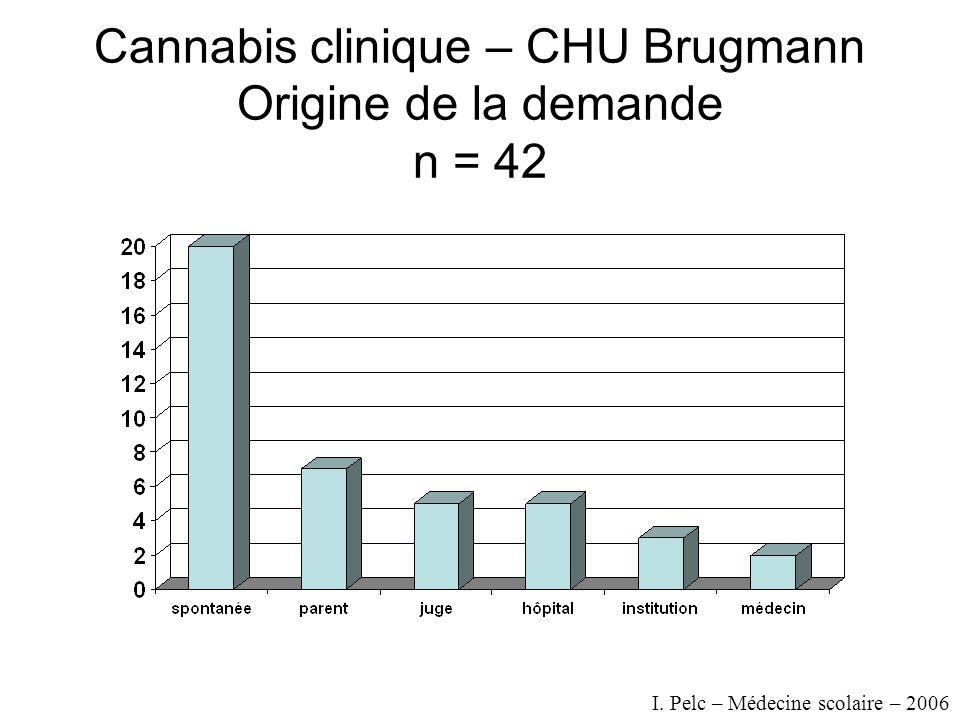 Cannabis clinique – CHU Brugmann Origine de la demande n = 42 I. Pelc – Médecine scolaire – 2006