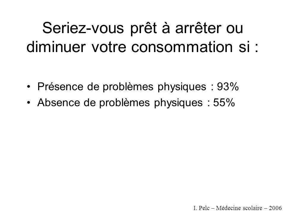 Seriez-vous prêt à arrêter ou diminuer votre consommation si : Présence de problèmes physiques : 93% Absence de problèmes physiques : 55% I.