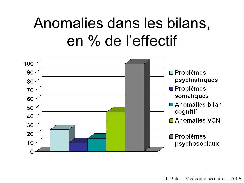 Anomalies dans les bilans, en % de leffectif I. Pelc – Médecine scolaire – 2006