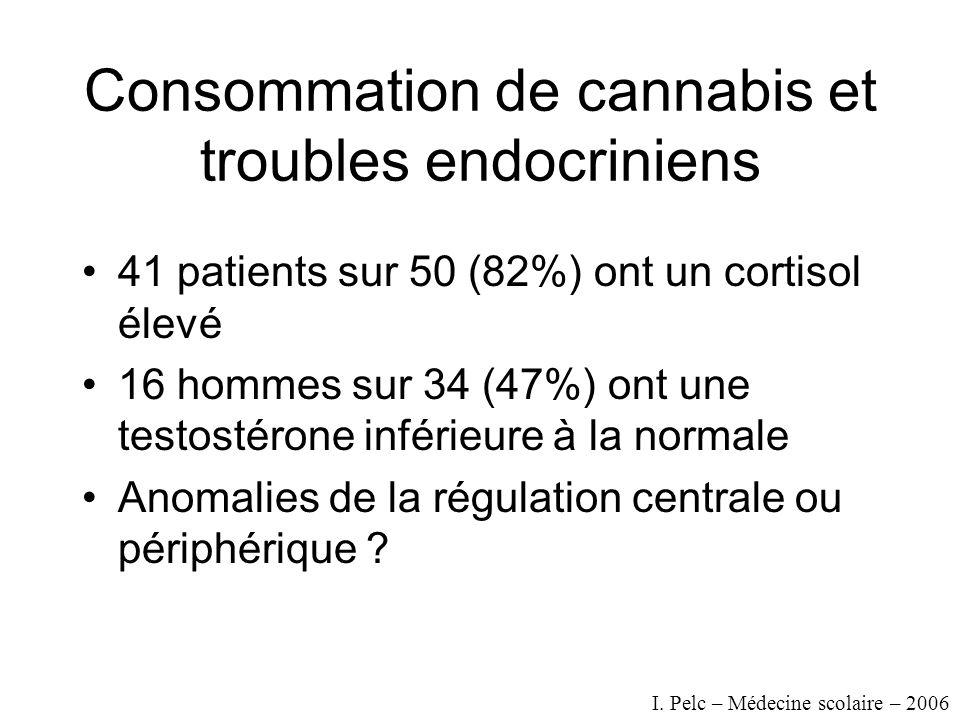 Consommation de cannabis et troubles endocriniens 41 patients sur 50 (82%) ont un cortisol élevé 16 hommes sur 34 (47%) ont une testostérone inférieure à la normale Anomalies de la régulation centrale ou périphérique .
