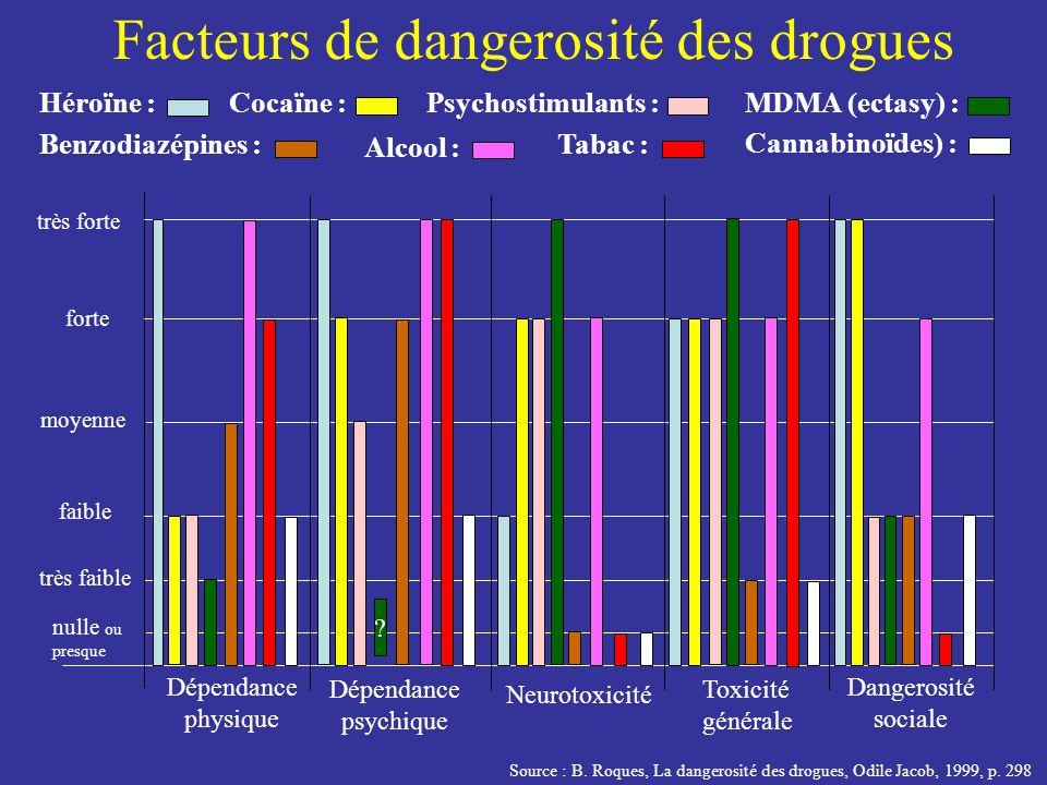 Facteurs de dangerosité des drogues Dépendance physique Dépendance psychique Neurotoxicité Toxicité générale Dangerosité sociale nulle ou presque très faible faible moyenne forte très forte Héroïne :MDMA (ectasy) :Psychostimulants :Cocaïne : Benzodiazépines : Alcool : Tabac : Cannabinoïdes) : .