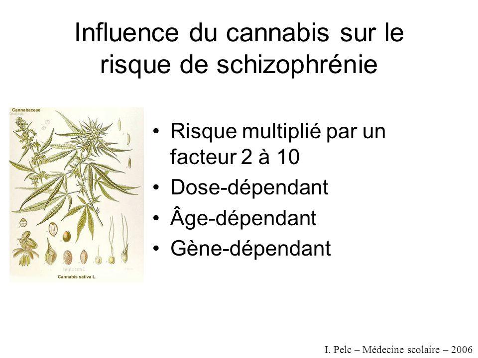 Influence du cannabis sur le risque de schizophrénie Risque multiplié par un facteur 2 à 10 Dose-dépendant Âge-dépendant Gène-dépendant I.