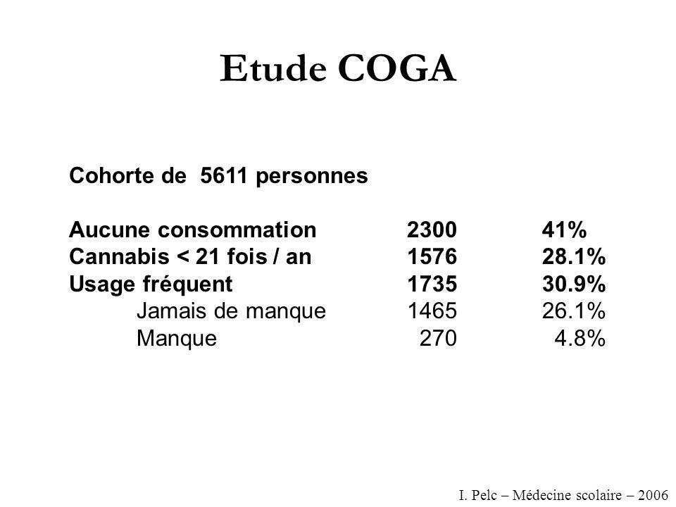 Etude COGA Cohorte de 5611 personnes Aucune consommation230041% Cannabis < 21 fois / an157628.1% Usage fréquent173530.9% Jamais de manque146526.1% Manque 270 4.8% I.