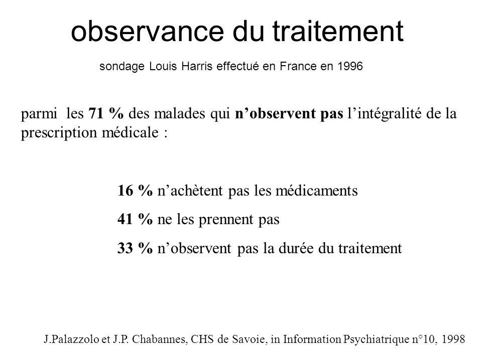 observance du traitement sondage Louis Harris effectué en France en 1996 parmi les 71 % des malades qui nobservent pas lintégralité de la prescription médicale : 16 % nachètent pas les médicaments 41 % ne les prennent pas 33 % nobservent pas la durée du traitement J.Palazzolo et J.P.