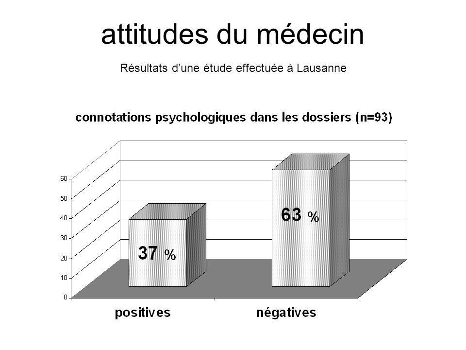 attitudes du médecin Résultats dune étude effectuée à Lausanne