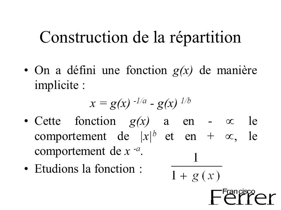 Construction de la répartition On a défini une fonction g(x) de manière implicite : x = g(x) -1/a - g(x) 1/b Cette fonction g(x) a en - le comportement de |x| b et en + le comportement de x -a.