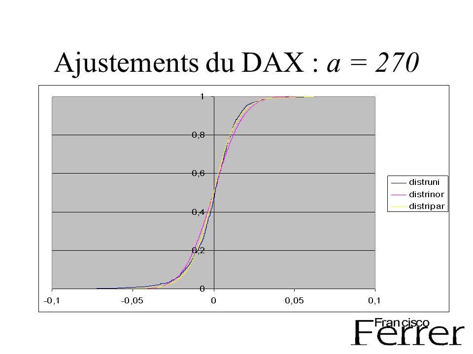 Ajustements du DAX : a = 270