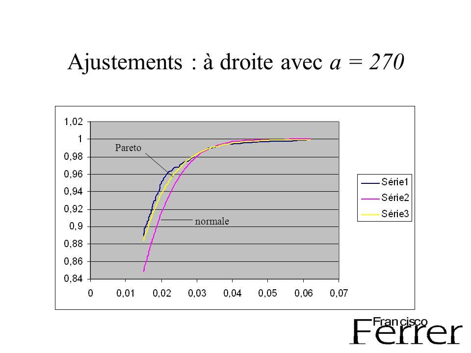 Ajustements : à droite avec a = 270 normale Pareto
