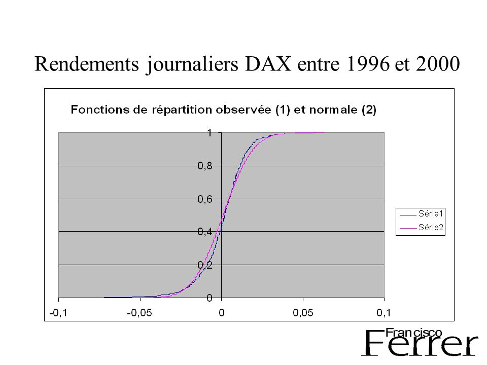 Rendements journaliers DAX entre 1996 et 2000