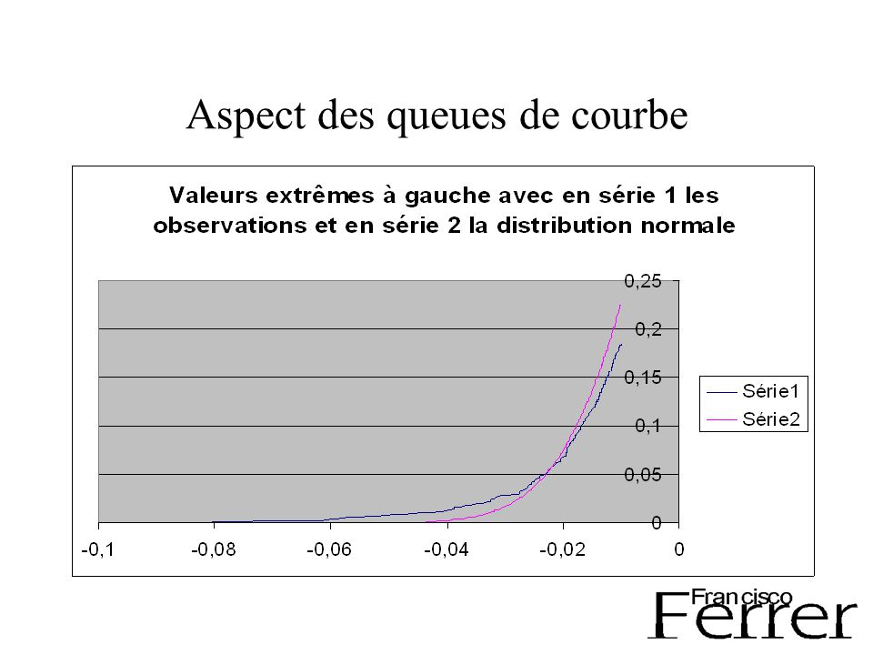 Distributions tails