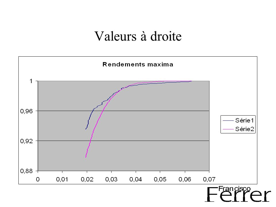 Ajustements Recherche ouverte : étude théorique de ces distributions avec une paramétrisation Méthodes dajustements autres que moindre carrés de façon à privilégier les queues de courbe