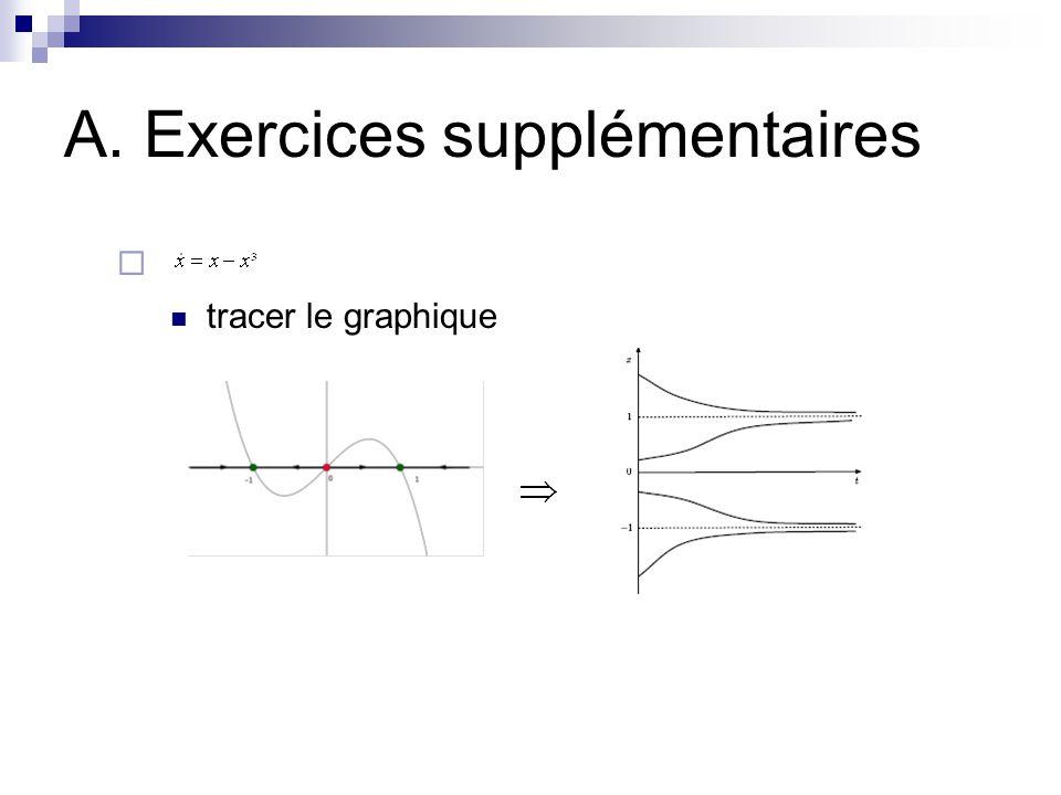 A. Exercices du syllabus 173 a) y-9y=0 c)y+6y+9y=0 f)