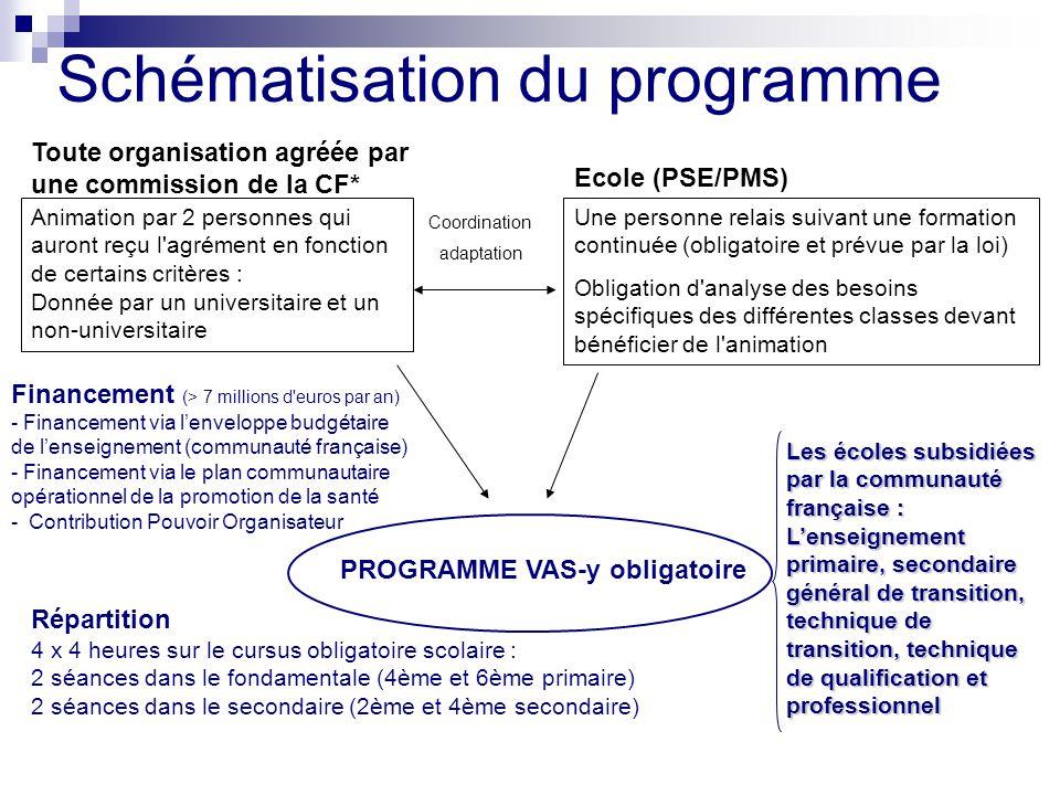 Schématisation du programme Animation par 2 personnes qui auront reçu l'agrément en fonction de certains critères : Donnée par un universitaire et un
