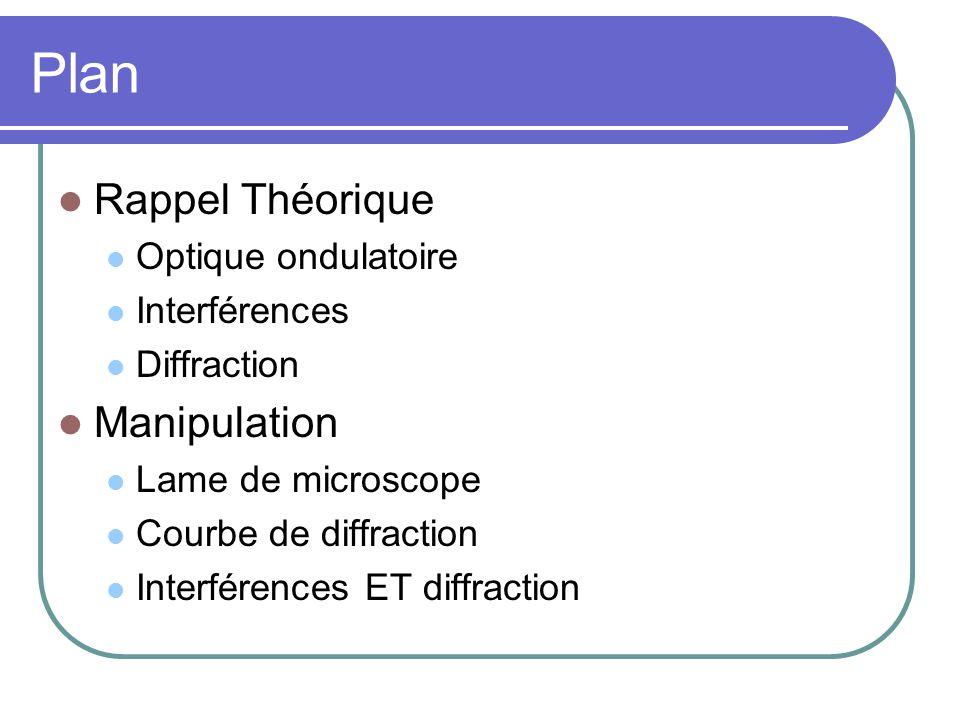 Plan Rappel Théorique Optique ondulatoire Interférences Diffraction Manipulation Lame de microscope Courbe de diffraction Interférences ET diffraction