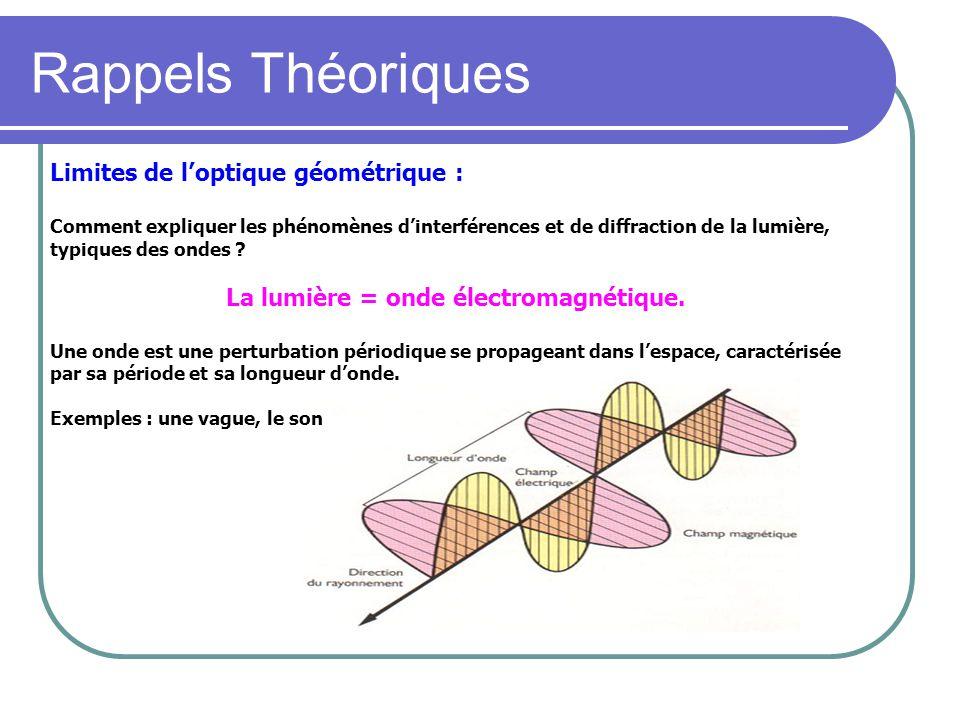 Rappels Théoriques Limites de loptique géométrique : Comment expliquer les phénomènes dinterférences et de diffraction de la lumière, typiques des ondes .