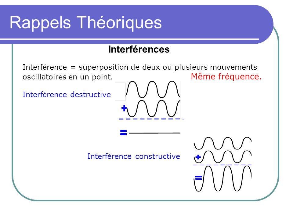 Rappels Théoriques Distribution en intensité sur un écran placé à une distance d des sources S 1 et S 2