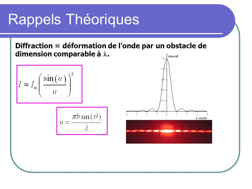 Rappels Théoriques Diffraction = déformation de londe par un obstacle de dimension comparable à.
