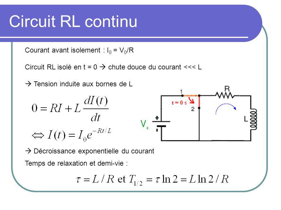 Circuit RC continu Charge stockée avant isolement : Q max = C V 0 Circuit RC isolé en t = 0 décharge du condensateur Décroissance exponentielle de la charge/du courant Temps de relaxation et demi-vie :