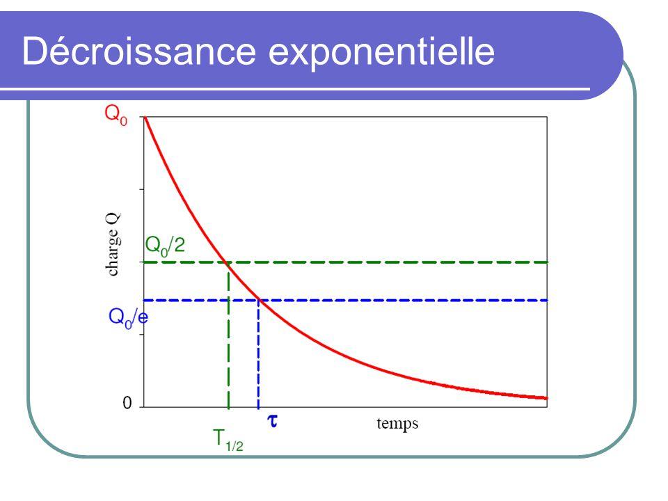 Circuit RL continu Courant avant isolement : I 0 = V 0 /R Circuit RL isolé en t = 0 chute douce du courant <<< L Tension induite aux bornes de L Décroissance exponentielle du courant Temps de relaxation et demi-vie :