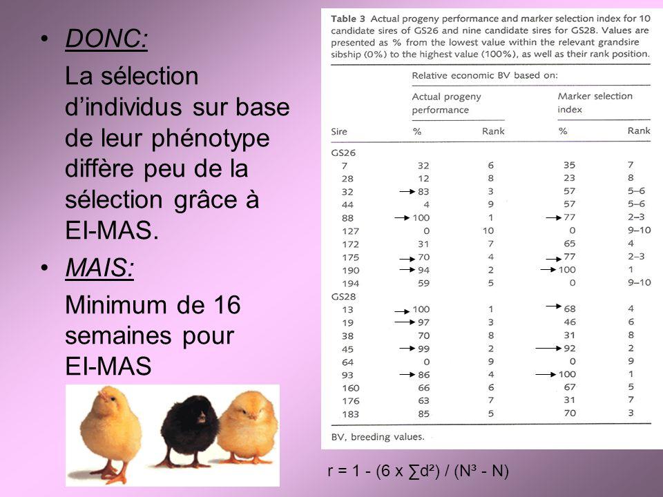 DONC: La sélection dindividus sur base de leur phénotype diffère peu de la sélection grâce à EI-MAS. MAIS: Minimum de 16 semaines pour EI-MAS r = 1 -