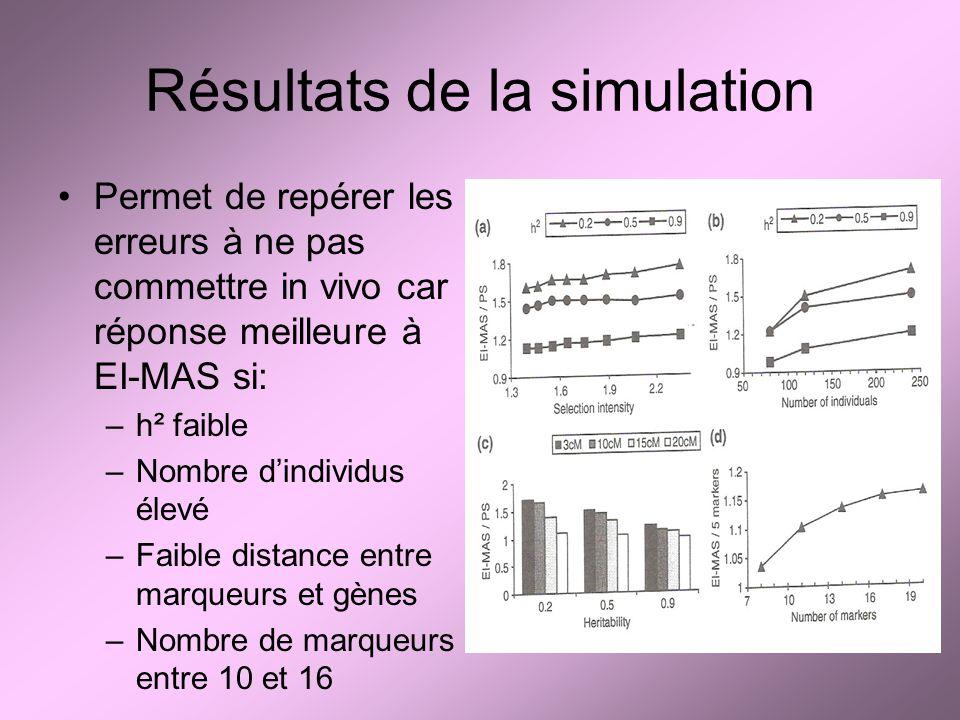 Résultats de la simulation Permet de repérer les erreurs à ne pas commettre in vivo car réponse meilleure à EI-MAS si: –h² faible –Nombre dindividus élevé –Faible distance entre marqueurs et gènes –Nombre de marqueurs entre 10 et 16