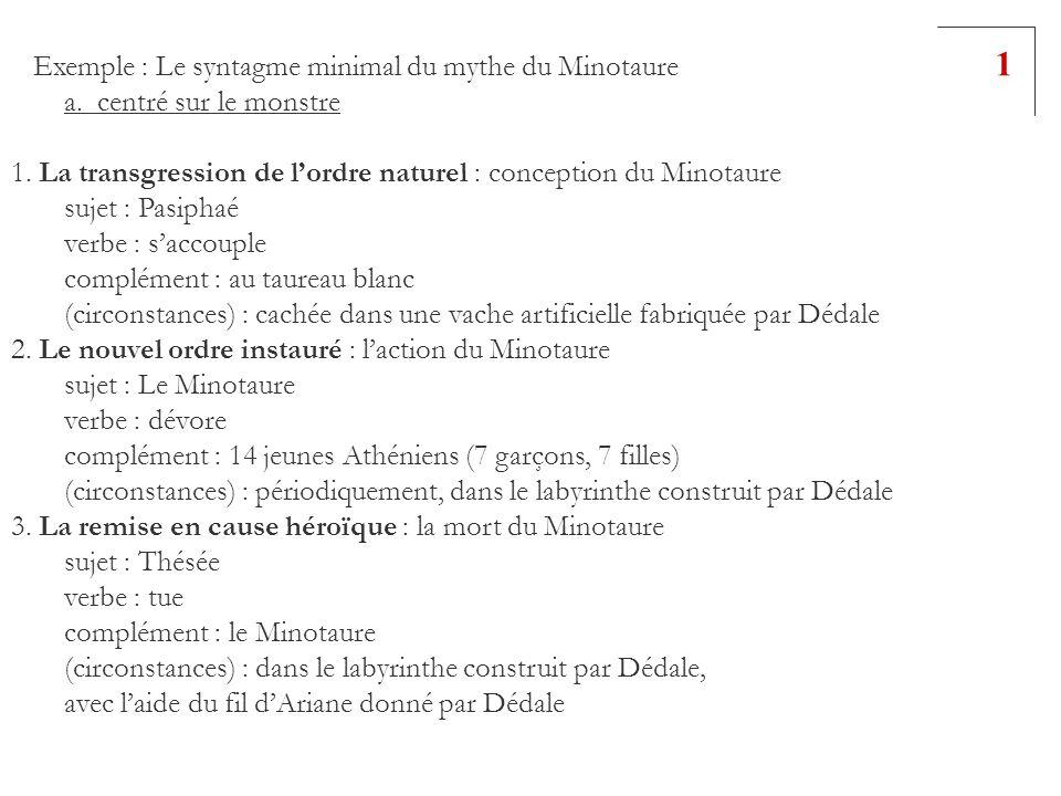 Exemple : Le syntagme minimal du mythe du Minotaure a. centré sur le monstre 1. La transgression de lordre naturel : conception du Minotaure sujet : P
