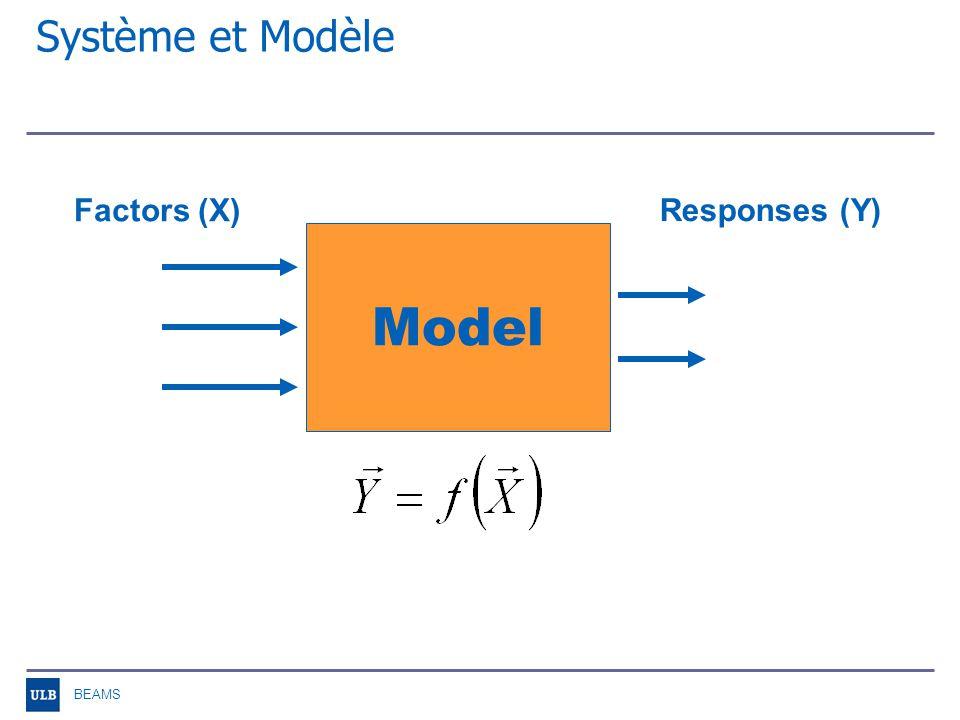 BEAMS Modèle linéaire sans interaction Exemple dun modèle à 3 paramètres: Effets –a 0, effet constant –a i, demi-effet principal –ε, résidu (mesure de lerreur entre le modèle et le système)