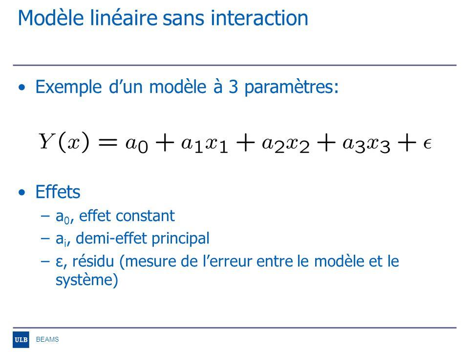 BEAMS Modèle linéaire sans interaction Répétition dexpériences: x ij =valeur du paramètre i dans lexpérience j Y(i)=réponse du système dans lexpérience i Formulation matricielle: