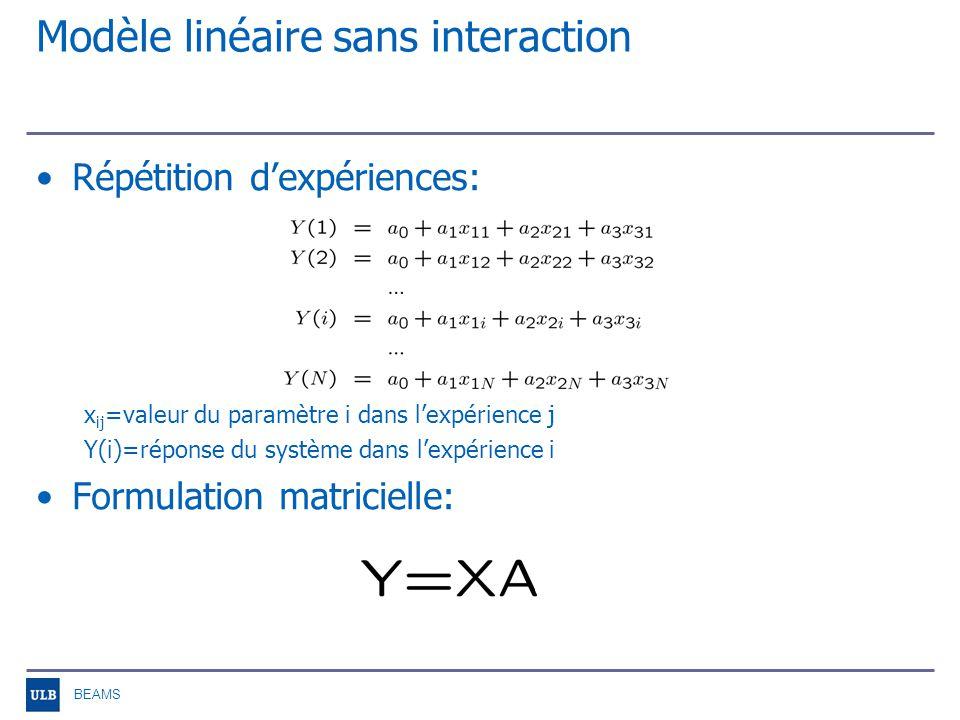 BEAMS Modèle linéaire avec interactions Exemple dun modèle à 3 paramètres: Effets –a 0, effet constant –a i, demi-effet principal –a ij, demi-effet dinteraction dordre 1 –a ijk, demi-effet dinteraction dordre 2 –ε, résidu (mesure de lerreur entre le modèle et le système)