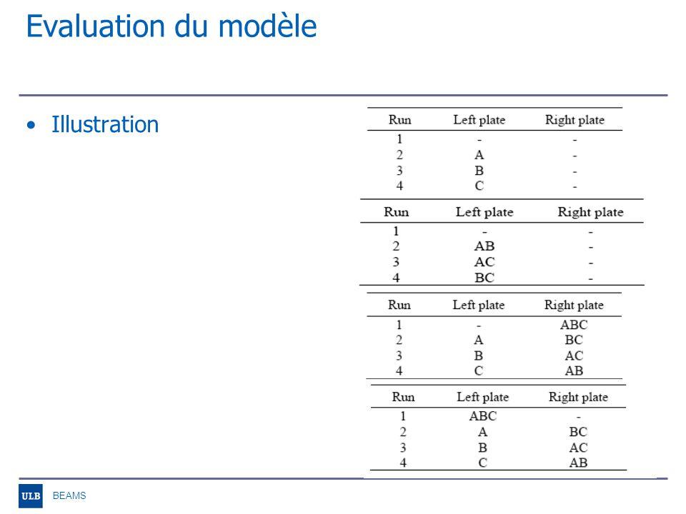 BEAMS Evaluation du modèle
