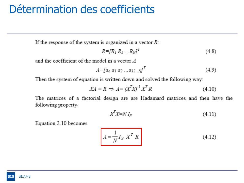 BEAMS Méthodologie Choix du modèle Matrice du modèle X Evaluation de X Mesures Y Détermination de la matrice des coefficients A Itération