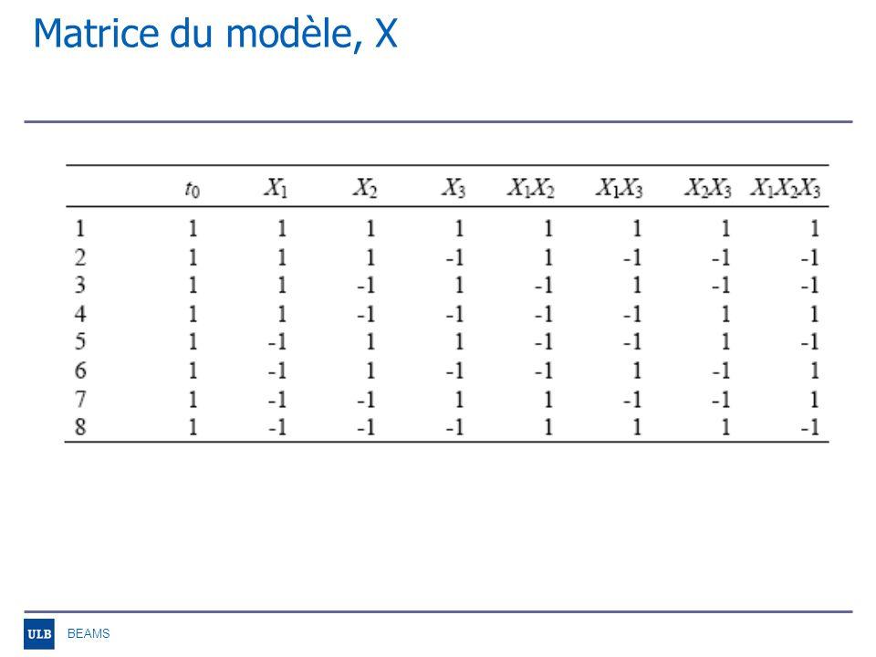 BEAMS Matrice du modèle, X