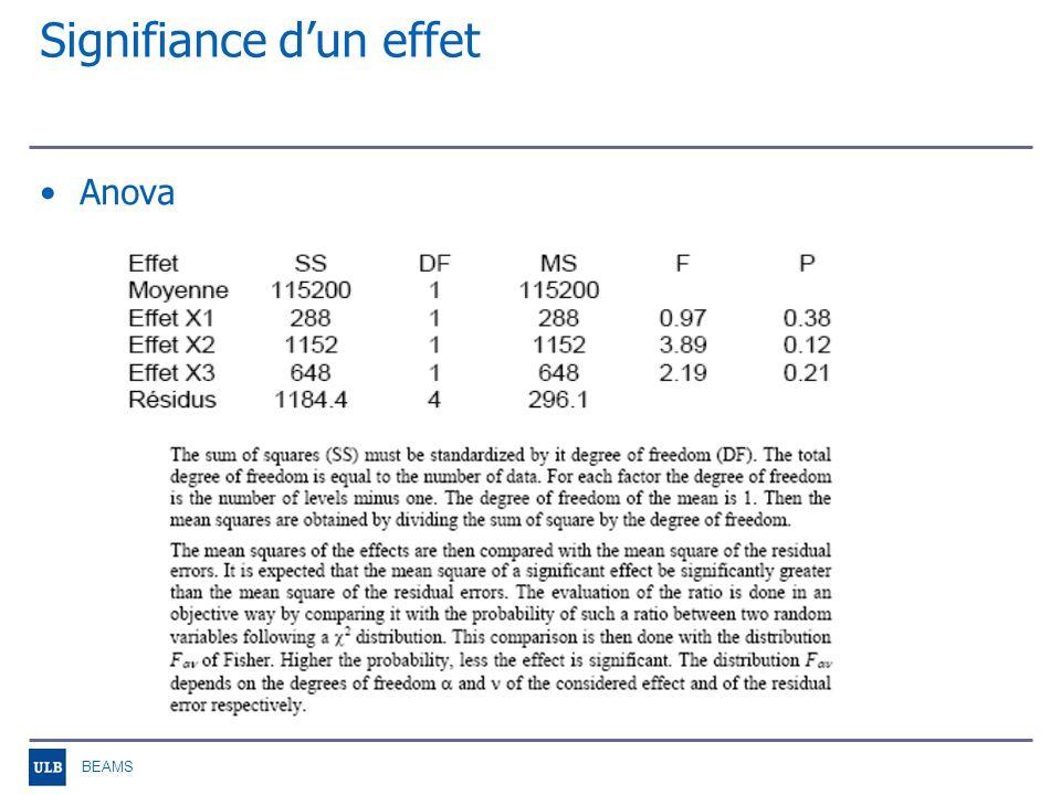 BEAMS Signifiance dun effet Normal plot