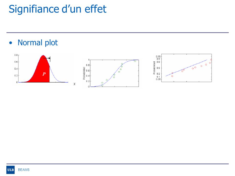 BEAMS Signifiance dun effet Normal plot