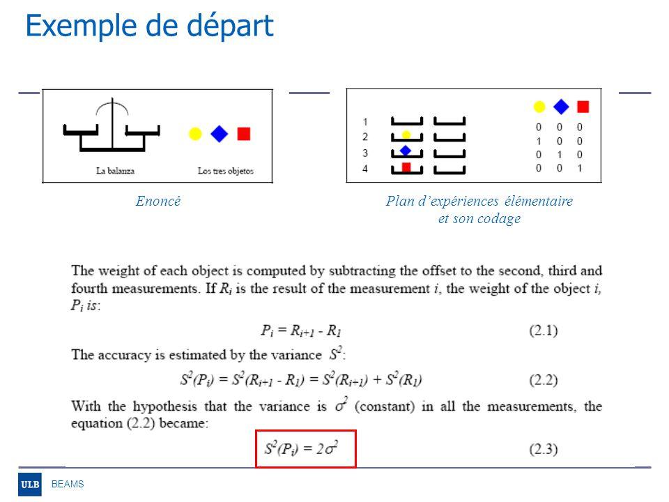 BEAMS Exemple de départ Plan dexpériences optimal et son codage Poids deau placé à gauche pour équilibrer les plateaux Poids de tarage Poids de lobjet 1 (jaune)