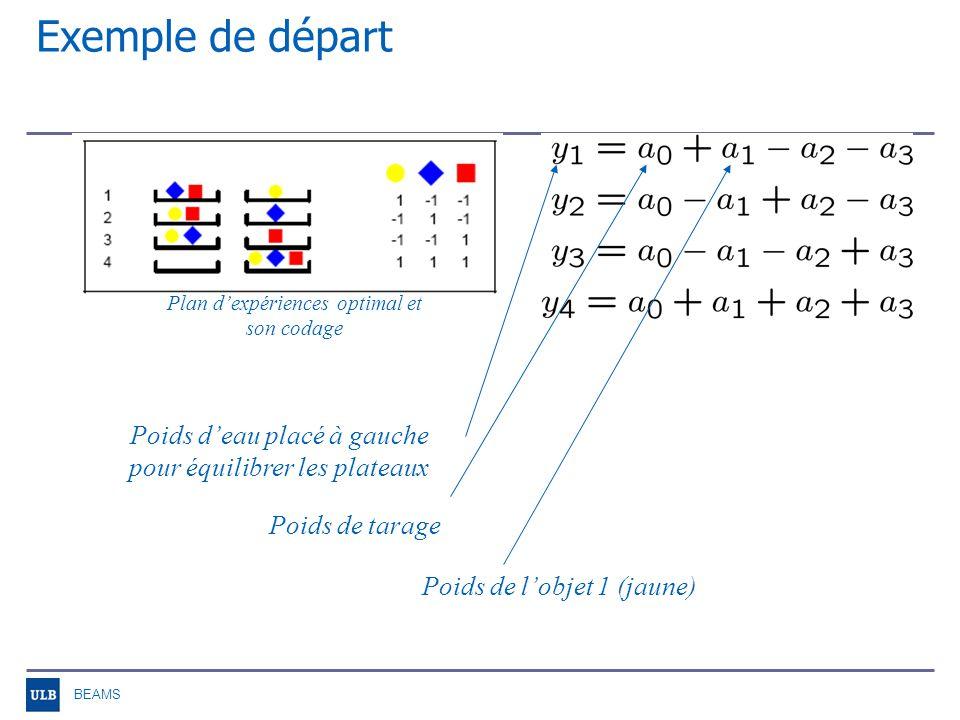 BEAMS Exemple de départ Plan dexpériences optimal et son codage X 1 1 -1 -1 1 -1 1 -1 1 -1 -1 1 1 1 1 1